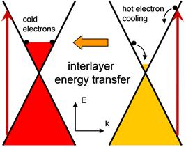 Interlayer energy transfer in Epitaxial graphene