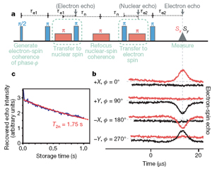 Coherent storage of an electron-spin state in a nuclear-spin state