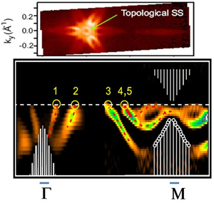 3D Topological Dirac Insulator with a Quantum Spin Hall Phase